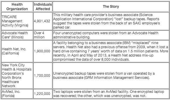 HIPAA-breach-table